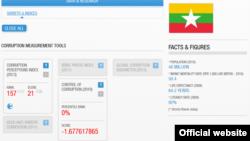 ျမန္မာႏိုင္ငံ အလြဲသံုးစား အညႊန္းကိန္း (၂၀၁၃) Transparency International Website