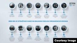 Infografika: Kako na Balkanu djeluju organizacije Kozaka Izvor: Birn BiH