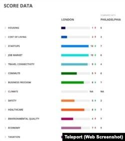 Teleport Score Data