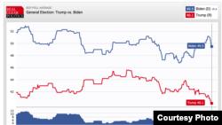 Data Real Clear Politics (RCP) memperlihatkan Joe Biden unggul 9% dari Donald Trump pada Juni 2020. (Sumber: realclearpolitics.com)
