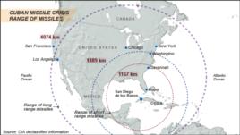 Cuban Crisis, missile range