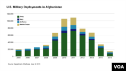 U.S. Military Deployments in Afghanistan