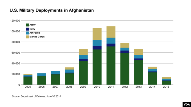 U.S. Military Deployments in Afghanistan