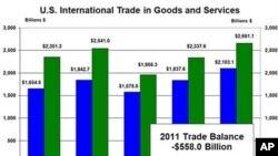 Расте американскиот трговски дефицит