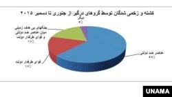 Afghanistan Civilian Casulaties