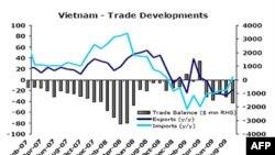 Việt Nam: Một năm nhìn lại - Kinh tế