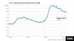 Biểu đồ tỷ lệ thất nghiệp tại Mỹ từ năm 2000- 2013.
