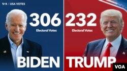 UMnu. Joseph Biden ulamavoti amanengi okwedlula atholwe nguMongameli Donald Trump.