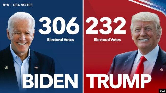 Các bang chứng nhận kết quả bầu cử: Ông Biden 306 phiếu đại cử tri, ông Trump 232