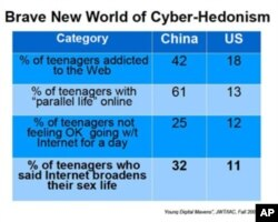 互联网增加中国青少年性生活的幅度比美国大