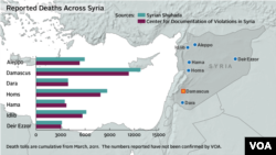 Syria, deaths from conflict, updated December 20, 2012