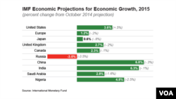 IMF Economic Projections for Economic Growth, 2015