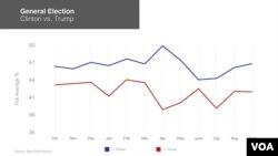 希拉里克林頓與川普在民調中的走勢