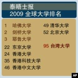 2009世界大学排名 台湾大学晋百大