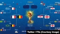 La France, la Belgique, l'Angleterre et la Croatie sont donc les quatre meilleures équipes au monde. Mais n'ont pas le temps de savourer: mardi et mercredi, c'est demi-finales, et dimanche c'est finale, 8 juillet 2018. (Twitter/Fifa)