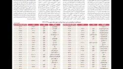 احمدی نژاد بودجه را «تورم زا» خواند
