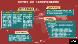 影响华盛顿-北京-台北关系的美国重要文献