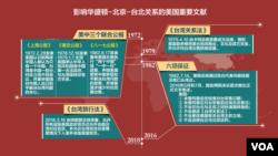 影響華盛頓-北京-台北關係的美國重要文獻