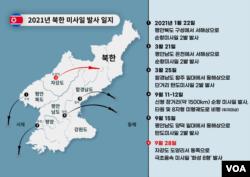 [그래픽] 2021년 북한 미사일 발사 일지
