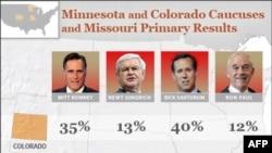 Minnesota, Missuri va Kolorado Rik Santorumni tanladi