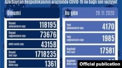Noyabrın 29-da COVİD-19 statistikası