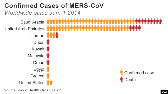 Countries reporting new MERS cases, 2014, May 13 update
