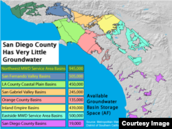 Groundwater basins in Southern California, with San Diego County in purple. L.A. County's total storage capacity includes the San Fernando and San Gabriel Valley Basins as well as the L.A. County Coastal Plain Basins.
