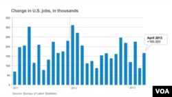 165,000 jobs were added in April 2013 in the United States.