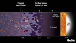 Hubble spectroscopically confirms farthest galaxy to date. (NASA, ESA, and A. Feild (STScI))