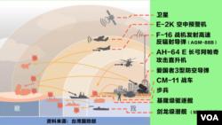 """台湾国防报告书中""""重层吓阻""""的示意图(如下)"""