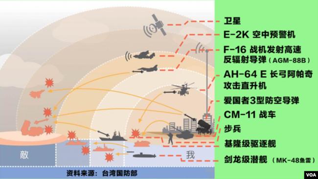 """台灣國防報告書中""""重層嚇阻""""的示意圖(如下)"""
