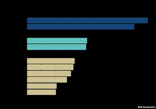 澳大利亞智庫洛伊研究所(Lowy Institute)《亞太實力指數2018》報告裡的圖表。
