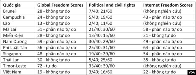 Bản phân tích và cho điểm về tự do toàn cầu và tự do internet 2021 của các quốc gia Đông Nam Á, do Freedom House thực hiện.