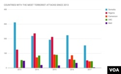 Terrorism Deaths: African Countries with the Most Terrorist Attacks Since 2013