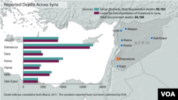 Syria deaths from conflict, updated April 11, 2013