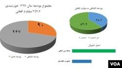 منبع: ریاست جمهوری افغانستان