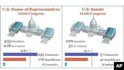 共和民主兩黨目前在國會兩院的議席分佈
