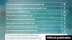 Oktyabrın 14-də məktəblərdə koronavirus statistkası
