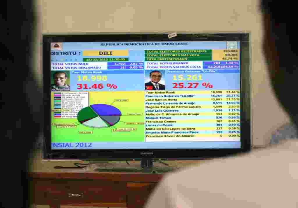 Hasil pemilihan presiden di televisi Timor Leste (18/3) (AP).