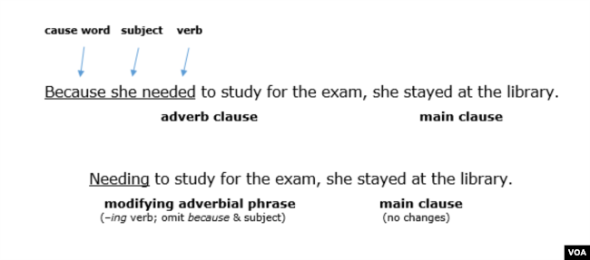 Before Fearing Adverb Phrases Read This