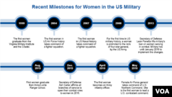 Recent Milestones for Women in the US Military