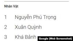 Danh sách các nhân vật được tìm kiếm nhiều nhất năm 2019 ở Việt Nam của Google.