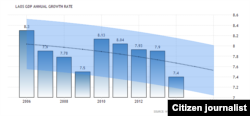 ກຣາຟ ສະແດງໃຫ້ເຫັນ ລະດັບ ຂອງຜະລິດຕະພັນລວມພາຍໃນ ຫຼື GDP ປະຈຳປີ ຂອງລາວ ຕະຫຼອດແຜນການ ປີ 2006 ຫາ 2016.