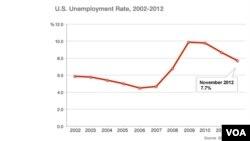 Tỷ lệ thất nghiệp ở Mỹ từ năm 2002.
