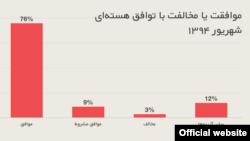 نتایج نظرسنجی نظرسنجی موسسه آیپز