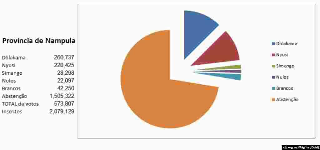 Resultados Provincia de Nampula a 22 de Outubro 2014 cip.org.mz