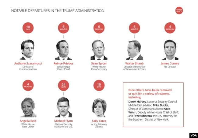 Notable Departures in the Trump Administration