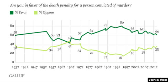 Support for the death penalty is the lowest in 40 years. (Gallup)