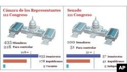 美國兩黨目前在國會的議席分佈圖
