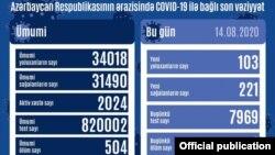 Avqustun 14-də COVID-19 statistikası